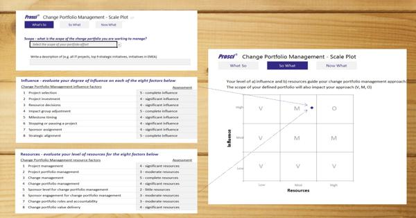 Change Portfolio Management Scale Plot