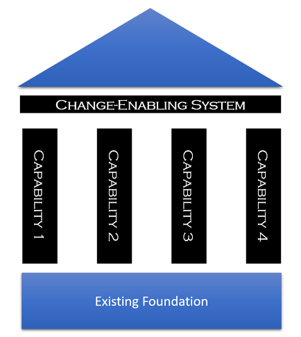 Change-Enabling System Structure.png