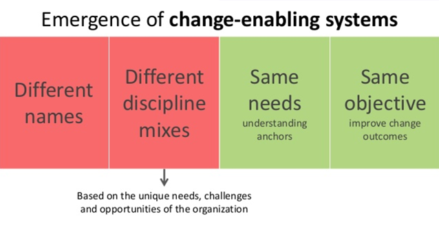 Emergence of Change-Enabling Systems.png