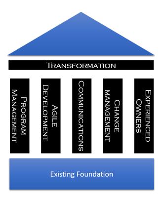 Transformation CES.png