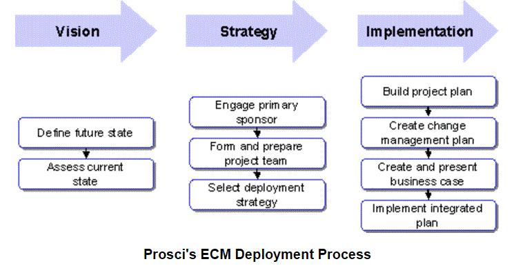prosci-ecm-deployment-process.png