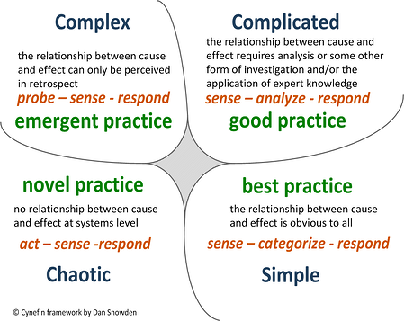 CYNEFIN FRAMEWORK GRAPHIC