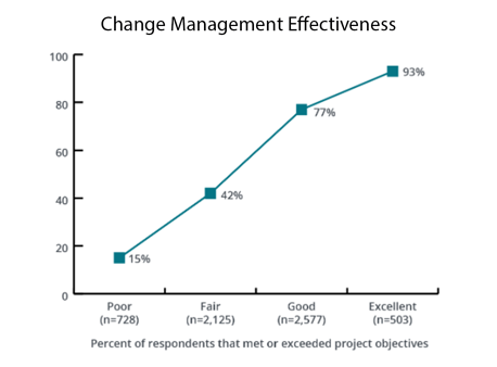 Change Management Effectiveness Reseach