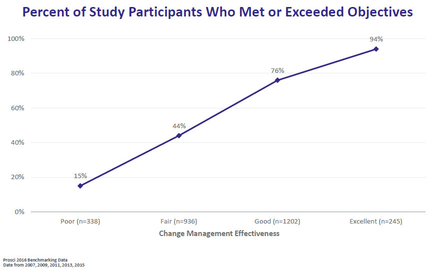 Correlation with meeting objectives and effectiveness