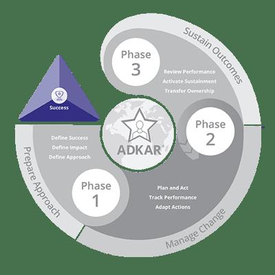PCT Model- Methodology