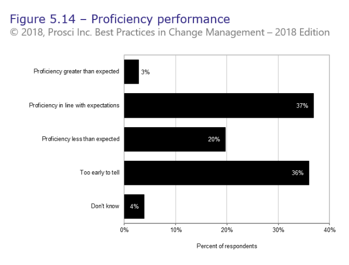 Proficiency graph