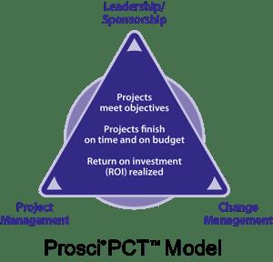 Prosci PCT triangle