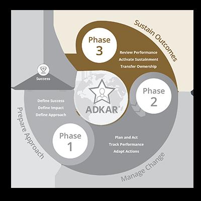Prosci Methodology - Phase 3