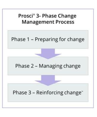 Prosci three phase process