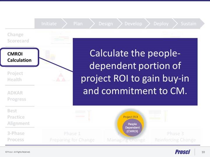 ROI on Change Management
