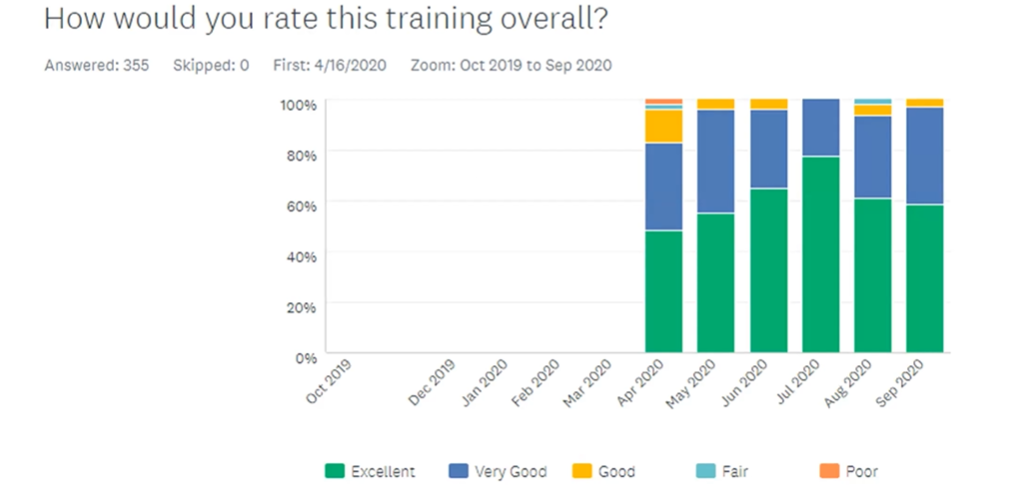 Training ratings