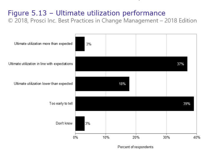 Ultimate Utilization graph
