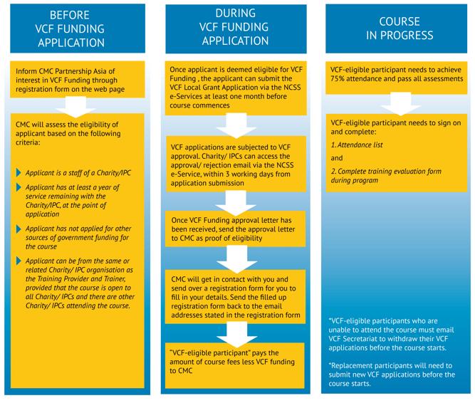 VCF-Funding