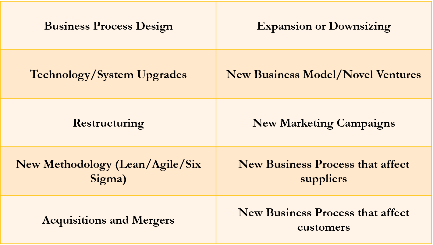 The pains of poorly managed change an adaptation types of business changes 1betcityfo Images
