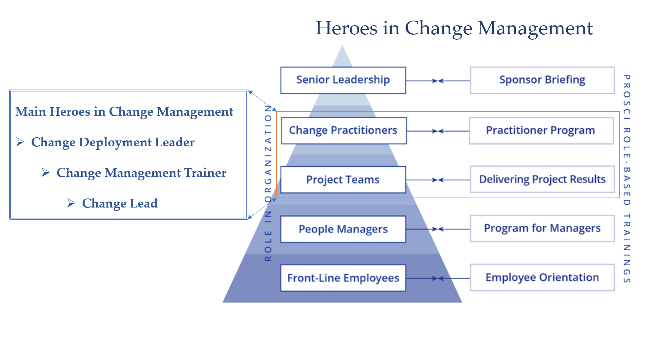change management and change leadership in The large majority of organizations expect to achieve results by managing change more than 70% fall well short the minority that learn how to lead their change equip themselves with the.