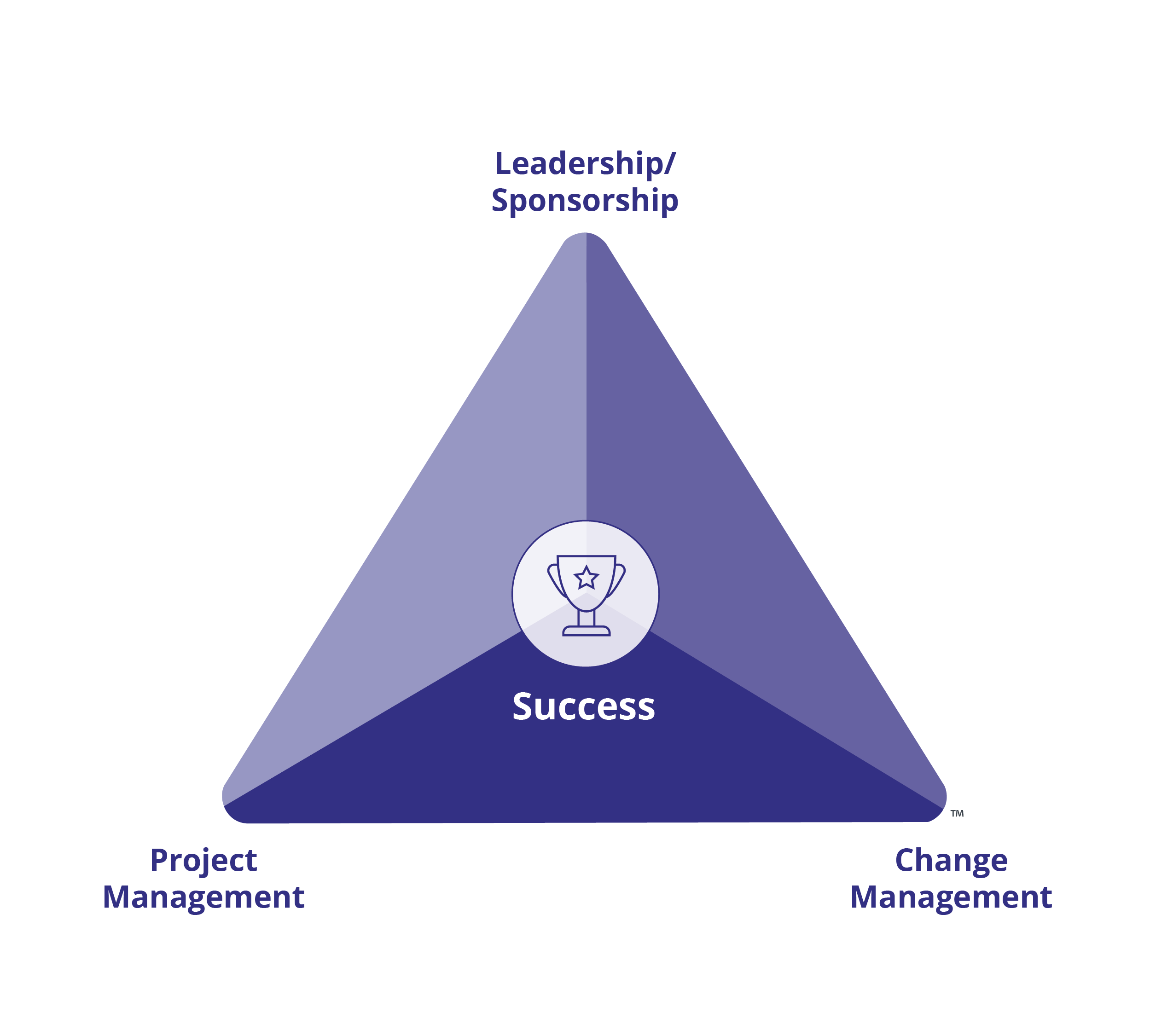 Begin with Project Health: Introducing the Prosci Change Triangle